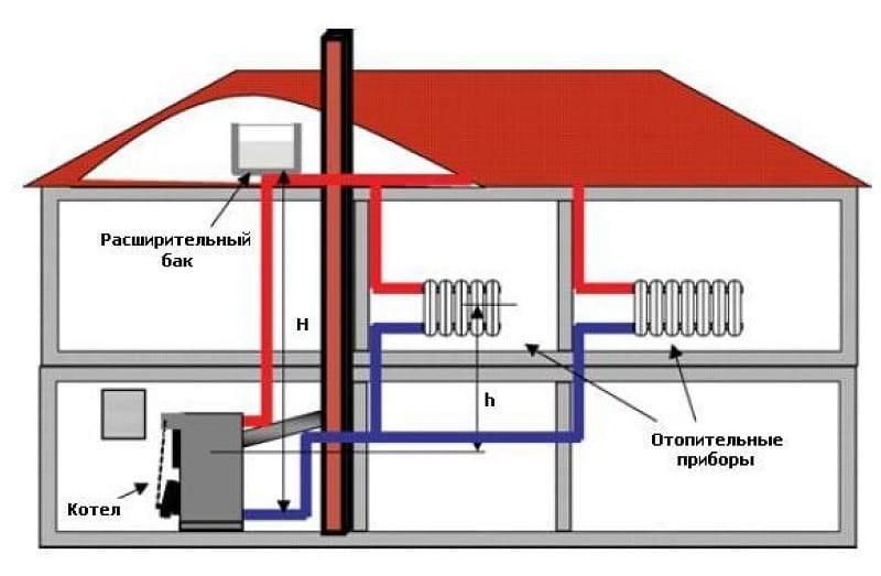 Обвязка котла отопления схема 1