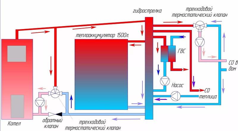 Обвязка котла отопления схема 2